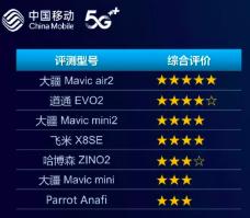 中国移动发布首份VR头显设备和首份无人机评测报告