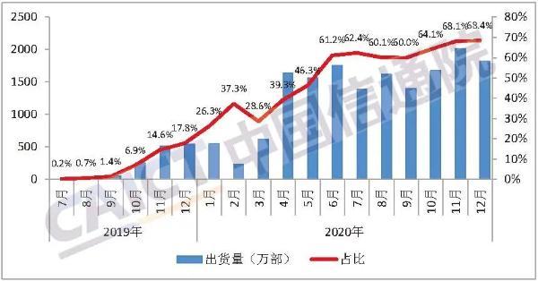 CAICT:2020年国内市场5G手机累计出货量达到1.63亿部
