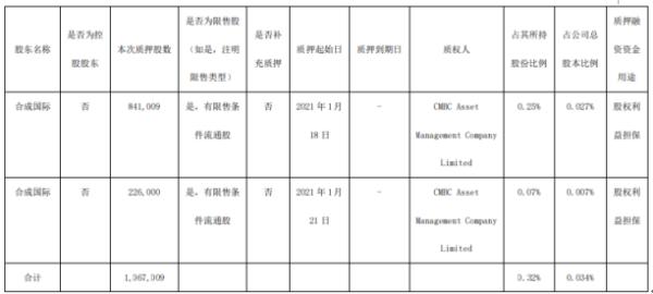万华化学股东合成国际质押106.7万股 用于股权利益担保