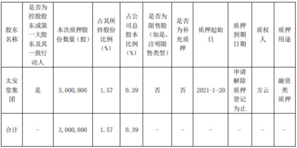 太安堂控股股东太安堂集团质押300万股 用于融资类质押