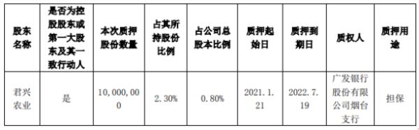 双塔食品控股股东君兴农业质押1000万股 用于担保
