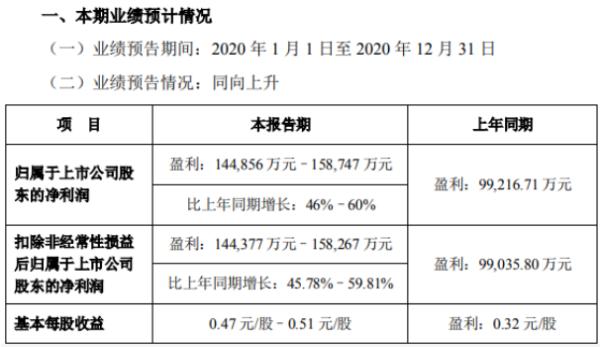 长城证券2020年预计净利润14.49-15.87亿 增长46%-60% 证券投资业务取得了良好的成绩