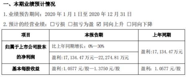 伟光生物2020年预计净利润1.71亿-2.23亿 增长0%-30% 血液制品销售收入不断增长