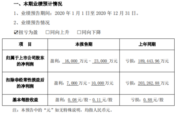 恺英网络2020年预计净利1.6亿-2.3亿扭亏为盈 市场推广费用减少
