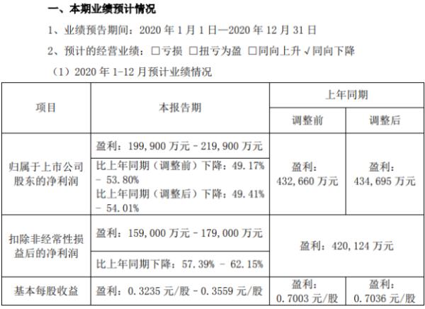 招商公路2020年预计净利19.99亿-21.99亿下降49%-54% 高速公路免收通行费