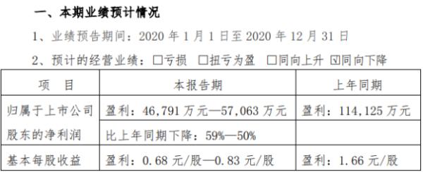 张裕A2020年预计净利4.68亿-5.71亿下降50%-59% 国内葡萄酒市场整体持续萎缩