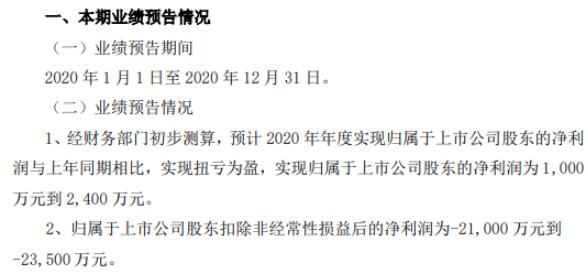 南京化纤2020年预计净利1000万-2400万 购买保本理财产品获得理财收益