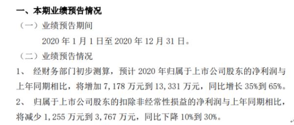 百达集团2020年预计净利润同比增长7178万-1.33亿 公允价值变动的收入将计入非经常性损益