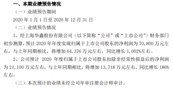 华信2020年预计净利润增长7.08亿 1002% 信贷业务大幅增长