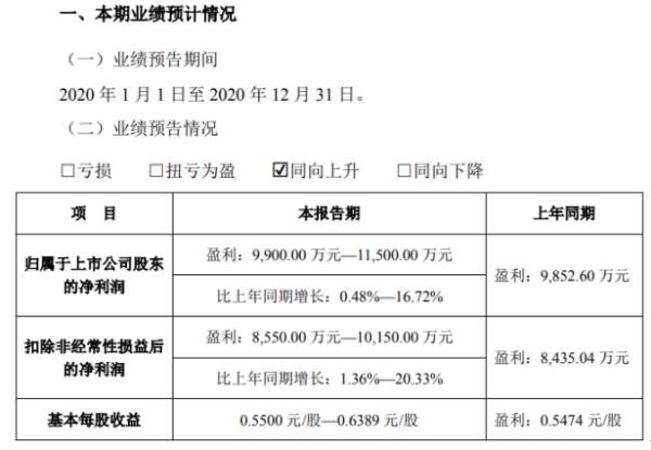 数字认证2020年预计净利9900万-1.15亿增长0.48%-16.72% 各项主营业务稳定开展