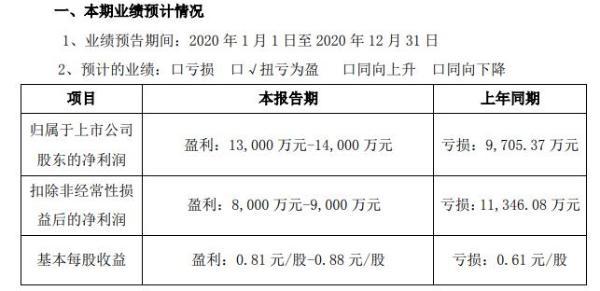 亚玛顿2020年预计净利1.3亿-1.4亿 超薄光伏玻璃市场需求量大幅增加