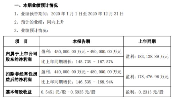 东方财富2020年预计净利45亿-49亿增长145.73%-167.57% 证券业务收入大幅增长