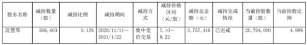 龙宇燃油股东沈慧琴减持50.64万股 套现375.74万