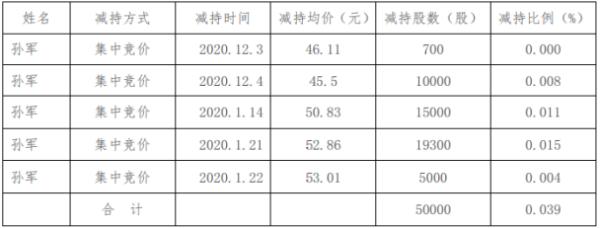 金陵体育董事孙军减持5万股 套现约264.3万