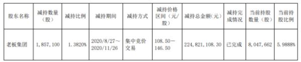 春风动力股东老板集团减持185.71万股 套现2.25亿