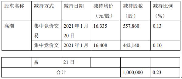 伊之密副总经理高潮减持100万股 套现约1633.5万