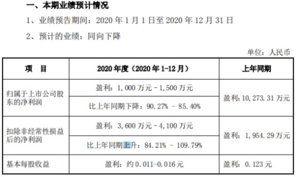 模塑科技2020年预计净利1000万-1500万下降85.4%-90.27% 汽车市场销售大幅下降