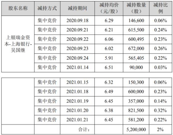 *ST海源股东上银瑞金-吴国继减持520万股 套现约3317.6万