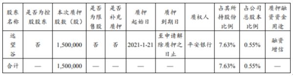 思维列控股东远望谷质押150万股 用于融资增信