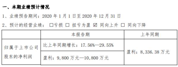 美瑞新材2020年预计净利9800万-1.08亿增长17.56%-29.55% 产品销量增长较快