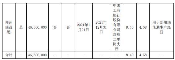 瑞茂通控股股东郑州瑞茂通质押4660万股 用于生产经营