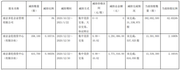 多伦科技2名股东合计减持76.88万股 套现合计706.21万