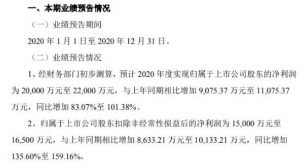 普莱柯2020年预计净利2亿-2.2亿增加83.07%-101.38% 猪用产品销售收入创新高