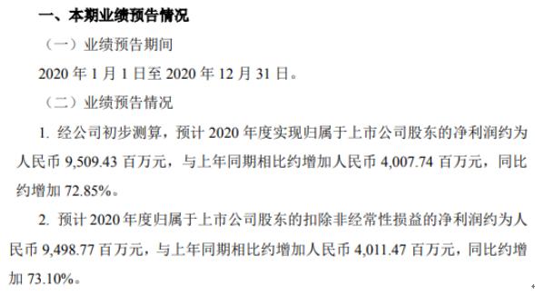 中信建投2020年预计净利约95.09亿增加约72.85% 投行业务手续费净收入增长