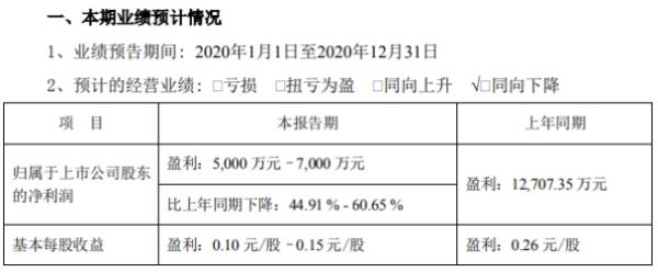 万安科技2020年预计净利5000万-7000万下降45%-61% 本报告期未产生股权出售投资收益