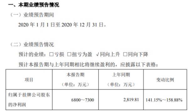曙光数创2020年预计净利6800万-7300万增长141.15%-158.88% 液冷技术毛利提高