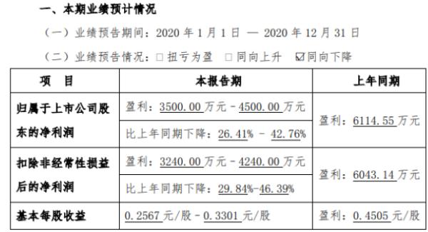 中达安2020年预计净利3500万-4500万下降26.41%-42.76% 新冠疫情影响营收下降