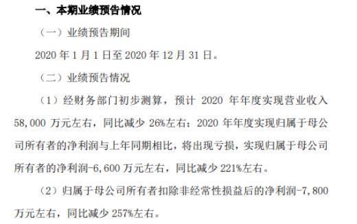 有方科技2020年预计亏损6600万减少221% 在手订单缺乏