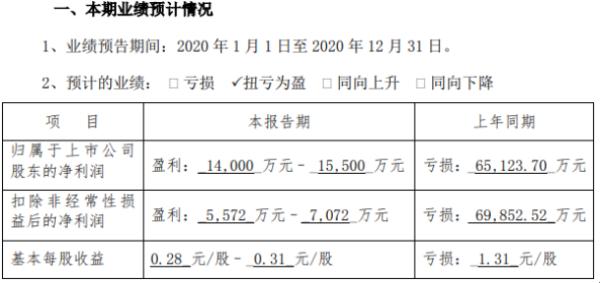北斗星通2020年预计净利1.4亿-1.55亿扭亏为盈 高精度板卡出货量增长