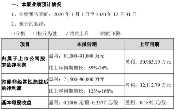 欧菲光2020年预计净利8.1亿-9.1亿增长59%-78% 光学影像业务快速增长