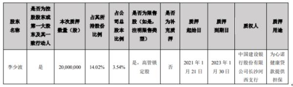 三诺生物控股股东李少波质押2000万股 用于为心诺健康贷款提供担保