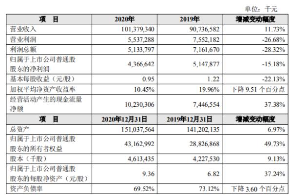 中兴通讯2020年度净利43.67亿 比上年同期下滑15.18%