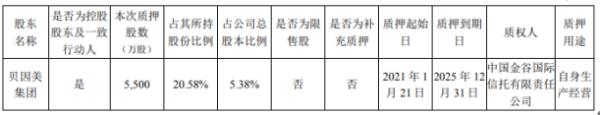 贝因美控股股东贝因美集团质押5500万股 用于自身生产经营