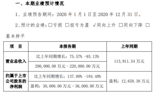 锦浪科技2020年预计净利3亿-3.6亿增长137%-184% 国内外销售均快速增长