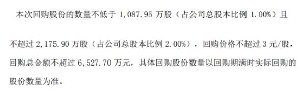 丽鹏股份将花不超6527.7万元回购公司股份 用于股权激励