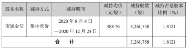 卓胜微股东南通金信减持326.18万股 套现15.94亿