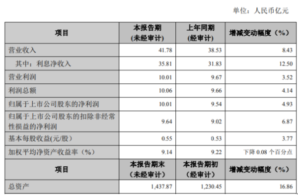 张家港行2020年度净利10.01亿增长4.93% 各项业务持续稳健发展