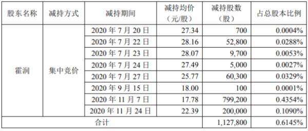和胜股份股东霍润减持112.78万股 套现约2005.23万元