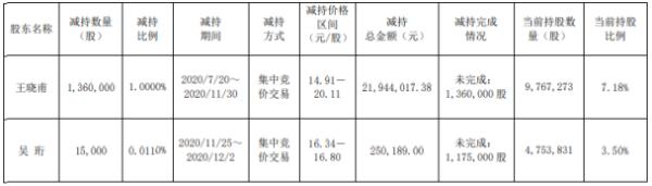 华脉科技2名股东合计减持137.5万股套现合计约2219.42万元