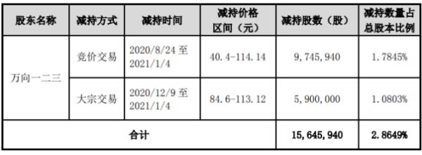 天赐材料股东万向一二三减持1564.59万股 套现约17.86亿元