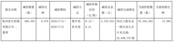 海立股份2名股东合计减持66.03万股 套现合计约537.99万元