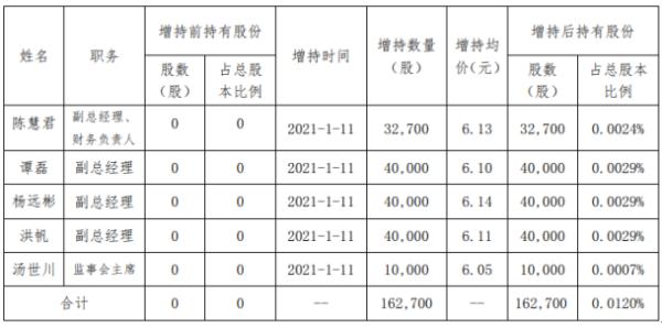 红旗连锁部分高级管理人员、监事合计增持16.27万股 耗资约99.9万元