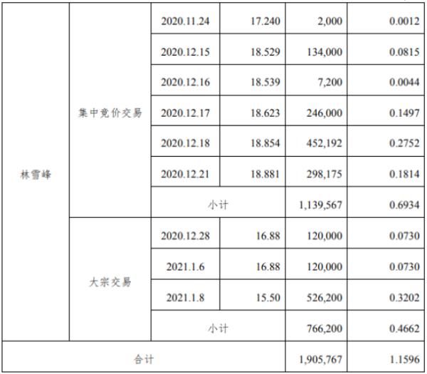 亚世光电股东林雪峰减持190.58万股 套现约2953.94万元
