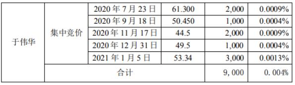 中孚信息3名股东合计减持16.38万股 套现合计约985.7万元