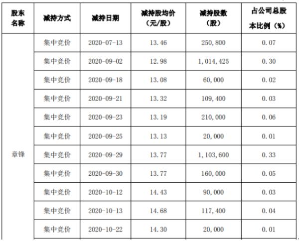 海联讯股东章锋减持329.99万股 套现约4544万元
