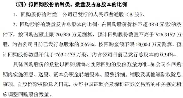 良信股份将花不超2亿元回购公司股份 用于股权激励